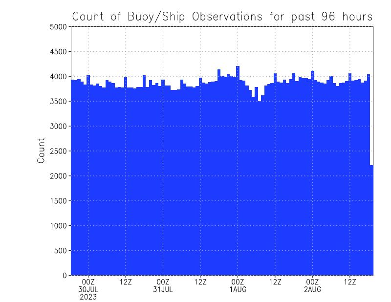 Offshore Weather Data (Buoy Data Ship Data) Organized