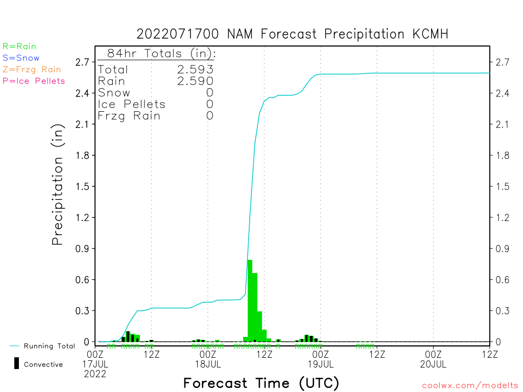 NCEP Model Time-Series (BUFR) Forecast Hourly Weather Data