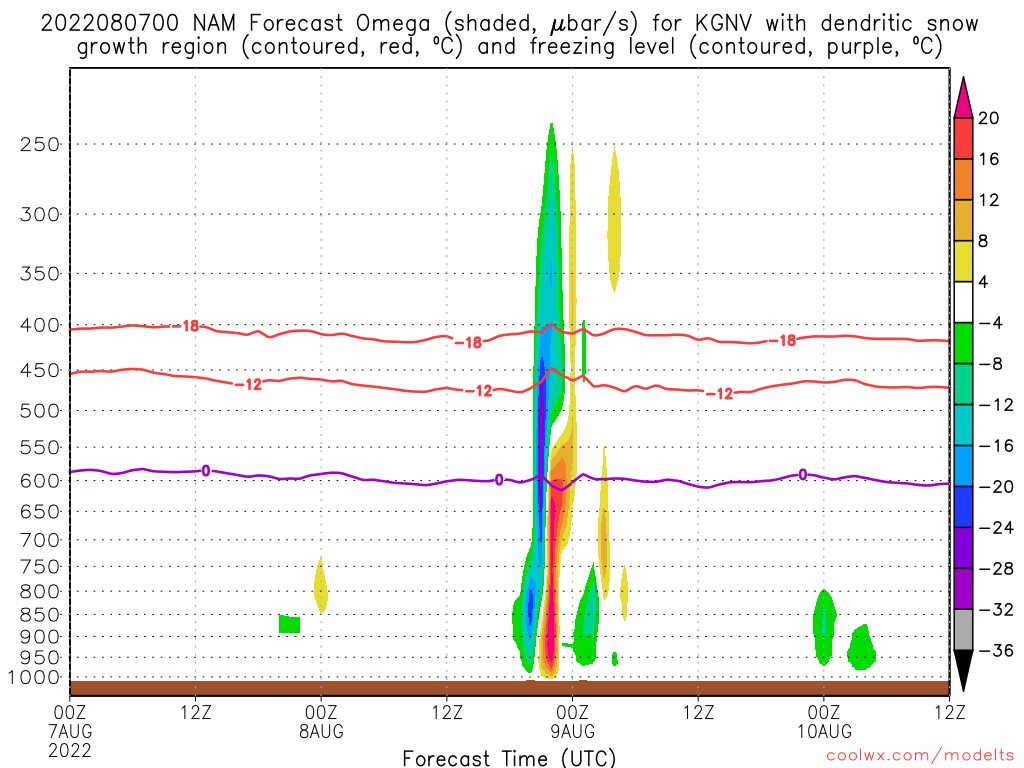 Ncep model time series bufr forecast hourly weather data pooptronica