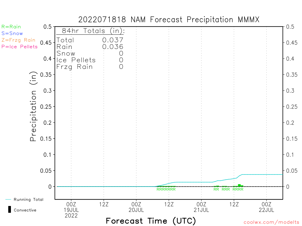 Ncep Model Time Series Bufr Forecast Hourly Weather Data